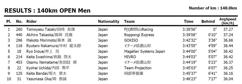 Niseko Classic 140km result
