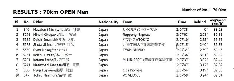 Niseko Classic 2017 result