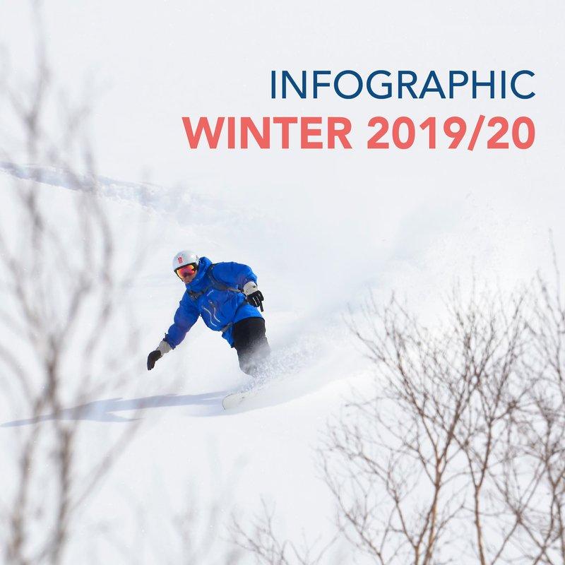 2019/20 Niseko Infographic