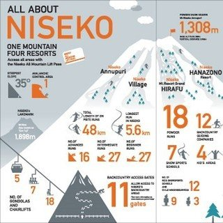 Quick Facts to Know All About Niseko!